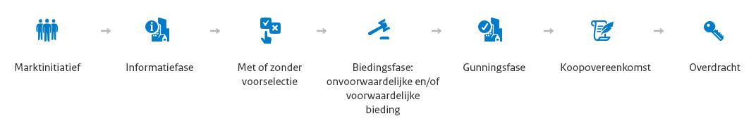 https://www.biedboek.nl/Public/Procedure/NL-Marktinitiatief.jpg